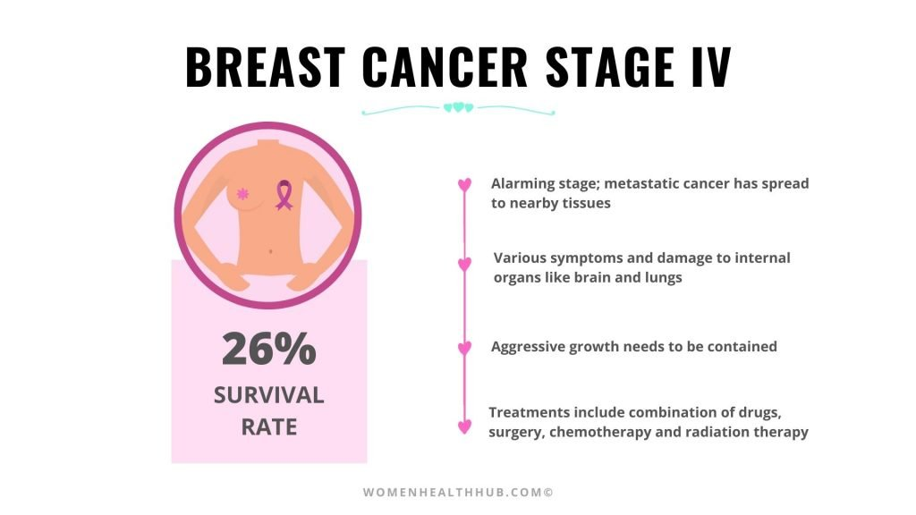 Stage 4 Breast Cancer Treatment & Survival Rate