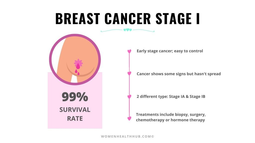 Stage 1 Breast Cancer Treatment & Survival Rate