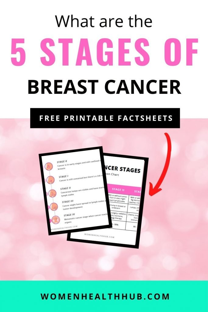 What are the early 5 stages of breast cancer & their treatments